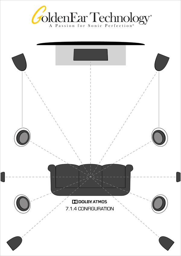 out our various diagrams to see typical atmos installations using  goldenear speakers  click the image for more set-up tips on our website  # hometheater