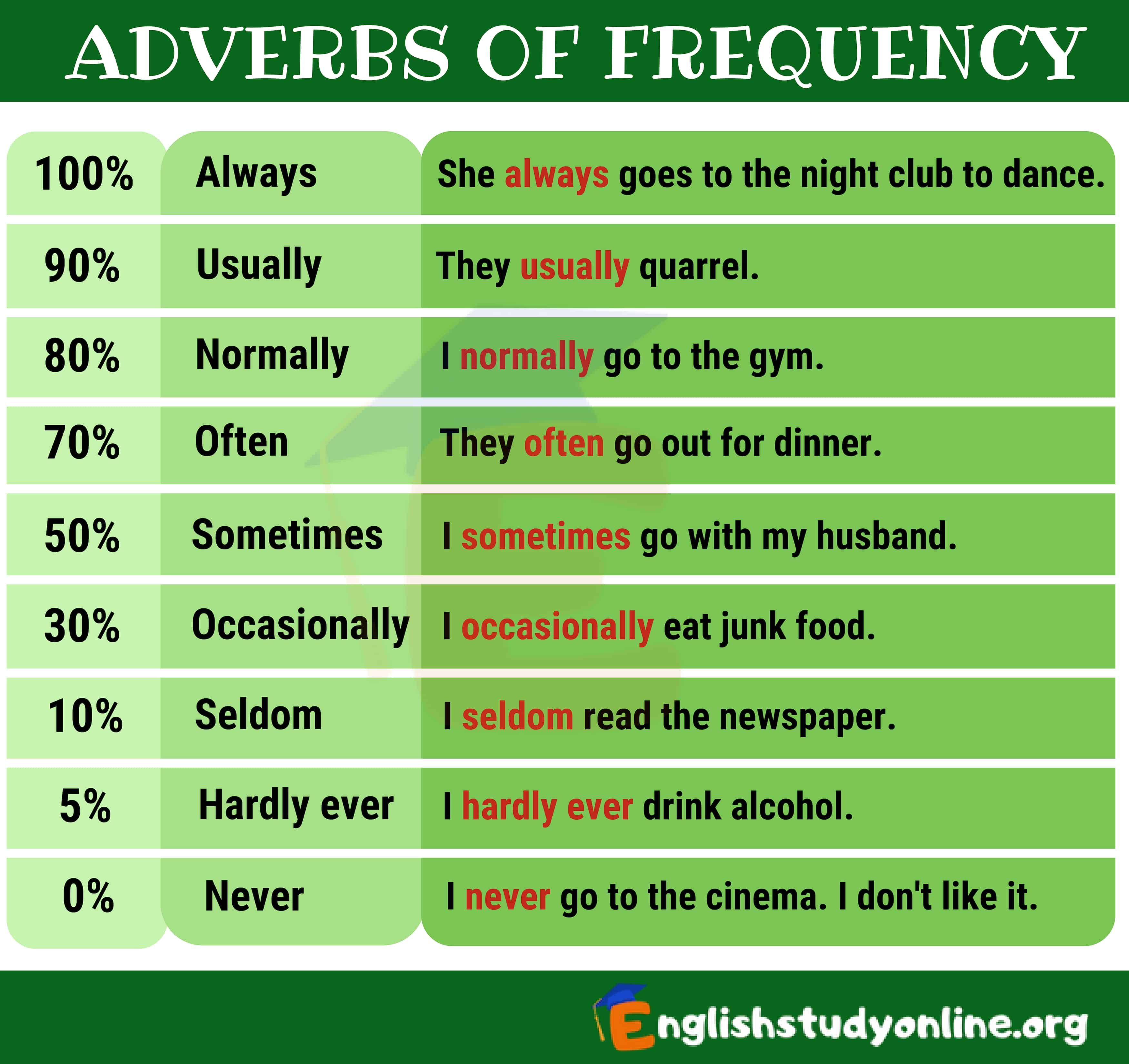Adverbs Of Frequency In English English Study Online Adverbs Overused Words English Study [ 3300 x 3500 Pixel ]