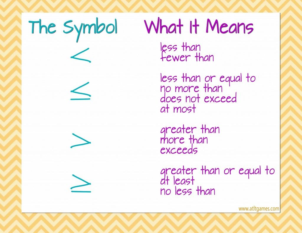 Cute Math Poster To Help Students With Symbols Of Inequality Math