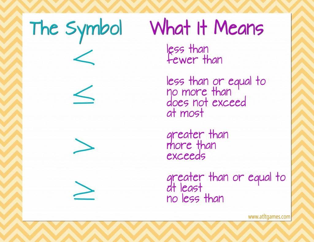 Symbols Of Inequality Free Printable Atltgames Math Poster Maths Algebra Math