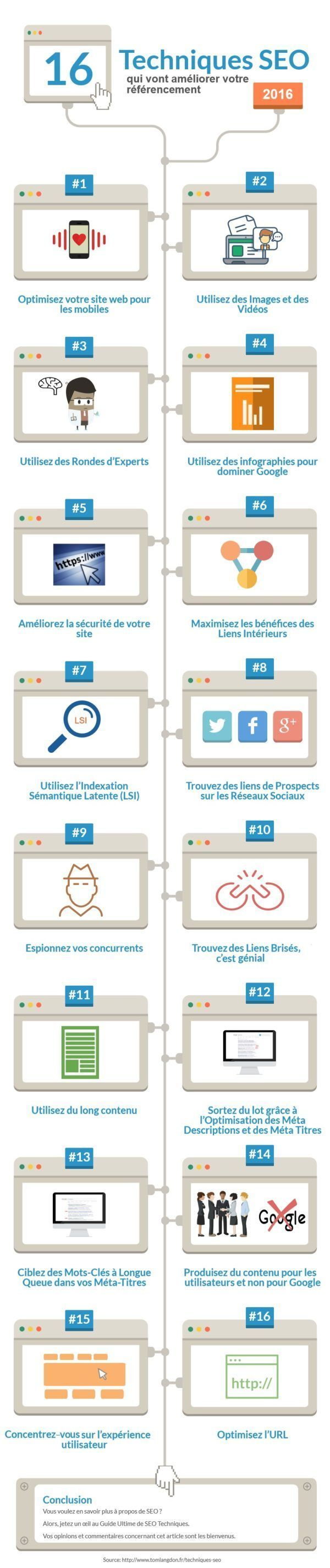 [Infographie] 16 SEO techniques that every website should use