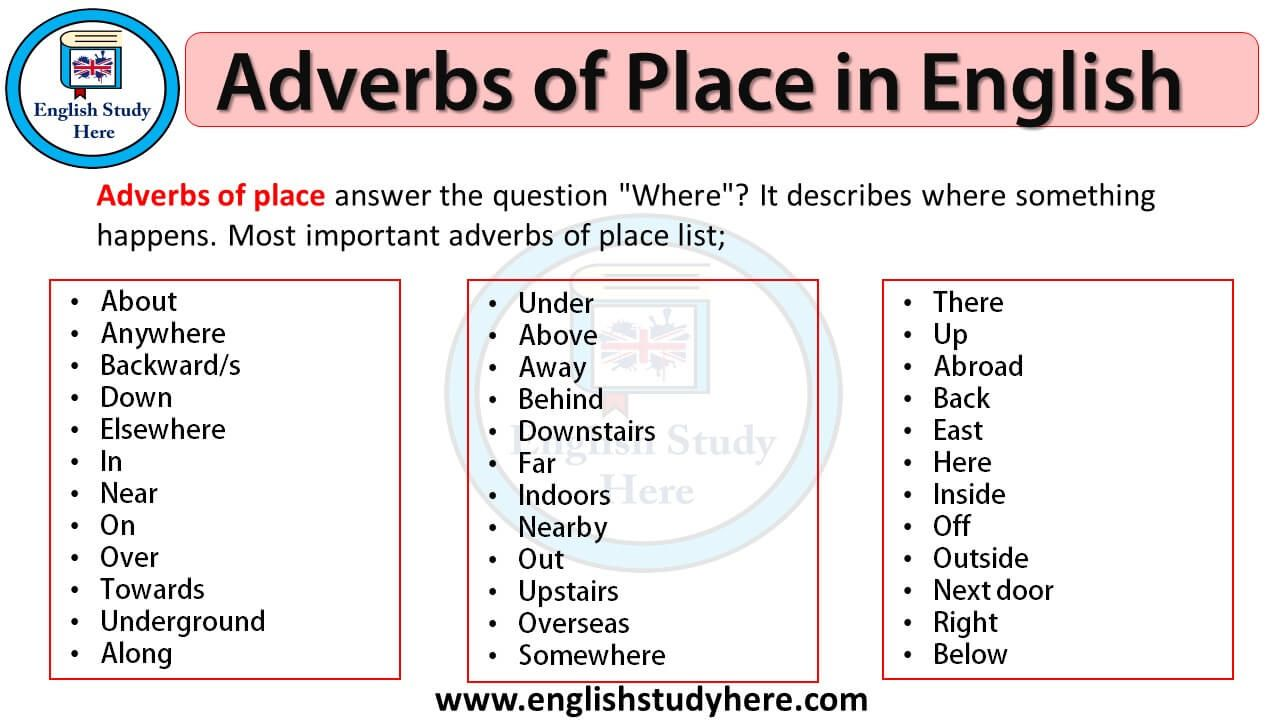 Adverbs of Place in English   English Study Here   Adverbs ...