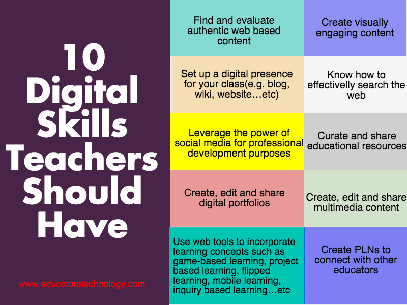 Another Excellent Poster Featuring 10 Digital Skills For Teachers Educational Technology Education Technology Teachers Educational Resources Teachers