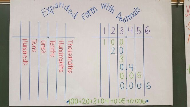 Expanded Form With Decimals Anchor Chart 5th Grade Math Anchor Charts Teaching Math Math Centers Expanded notation with decimals worksheets