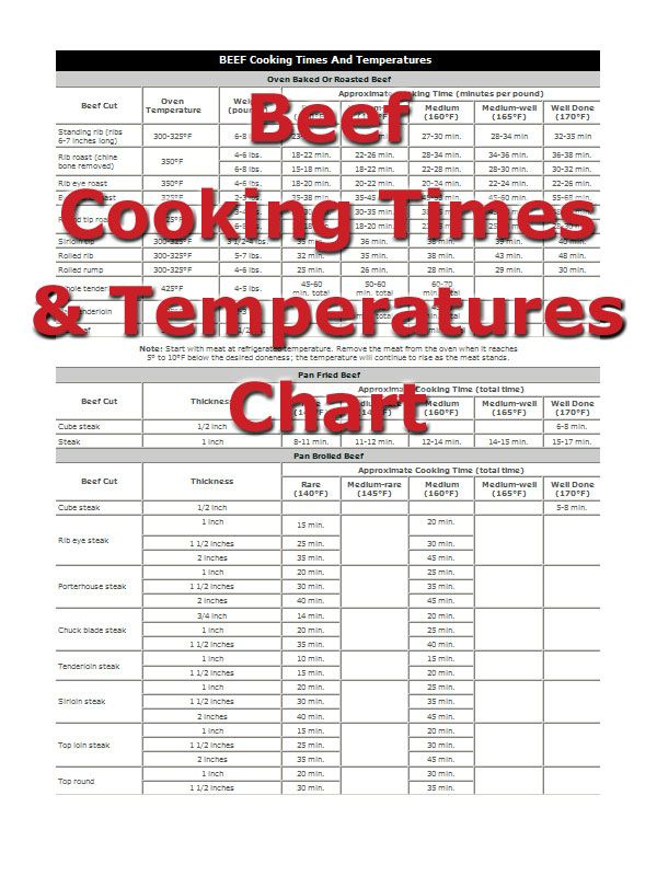 Beef cooking times cooking charts times and conversions meat