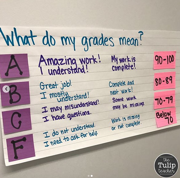 What do grades mean anchor chart that is perfect for the