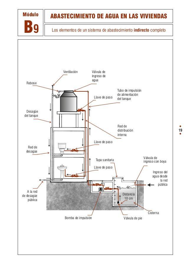 73516654 manual-de-albanileria-las-instalaciones-sanitarias-de-la-casa