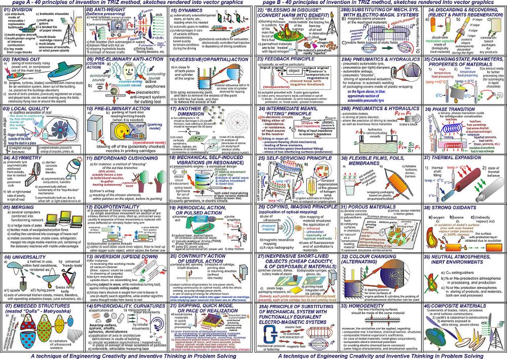 Triz Wikipedia In 2020 Idea Generation Techniques Problem Solving Innovation