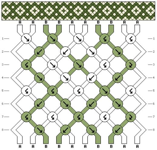 Niveau 2 - Modèle 3