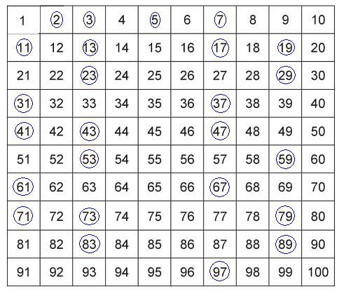 Prime Numbers Chart 1 100 ALL THINGS LOA Pinterest Number - prime number chart