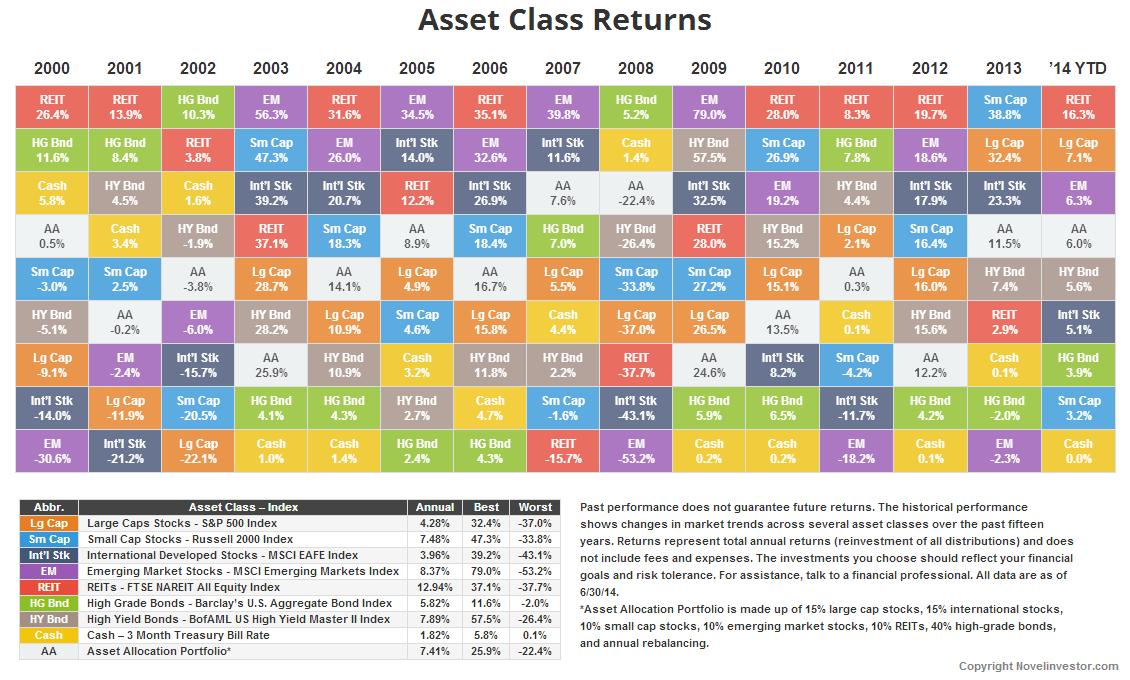 Novel Investor Asset Class Returns Table Stock Market Charts