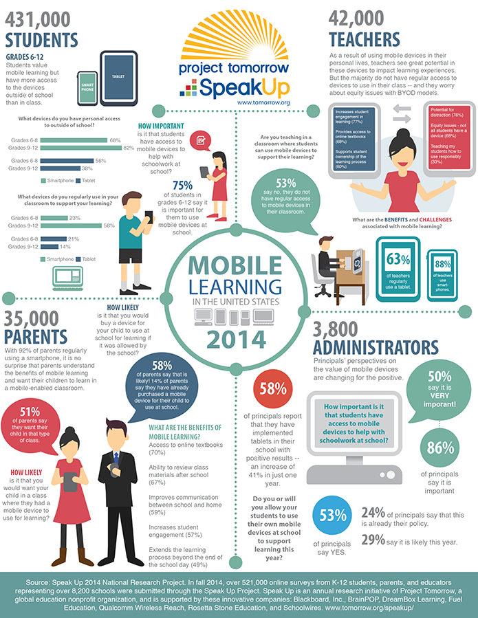 What S The Future For Mobile Devices In The Classroom Infographic Mobile Learning Classroom Educational Technology