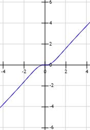Gráfica De La Función X 3 X 2 1 Calculo De Limites Actividades De Matematicas Raiz Cuadrada