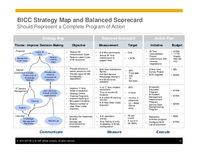 Examples Of How To Visualize Strategy Map In Powerpoint Strategy Map Strategic Planning Template Strategic Planning