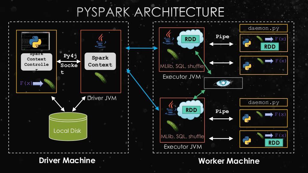 PySpark Architecture | Spark in 2019 | Apache spark, Big
