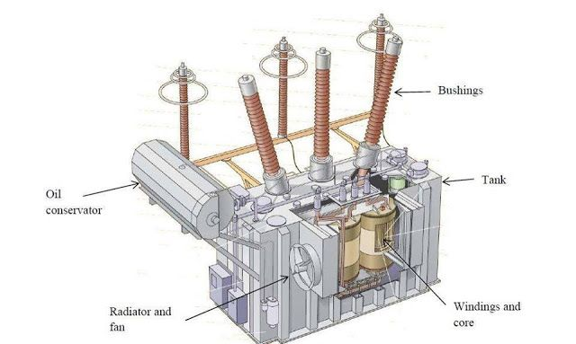 Power Transformer Showing Major Components