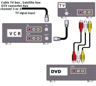 Wiring diagram,connecting DVD & VCR to a television | Cable tv box, Home  theater wiring, Dvd | Tv Vcr Wiring Diagram |  | Pinterest