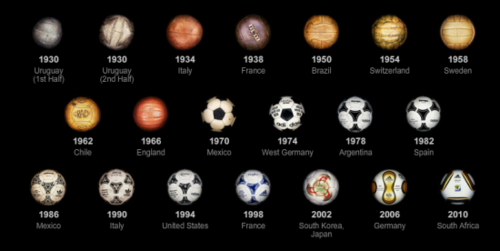 Football Soccer History Timeline Google Search World Cup Soccer World Fifa World Cup