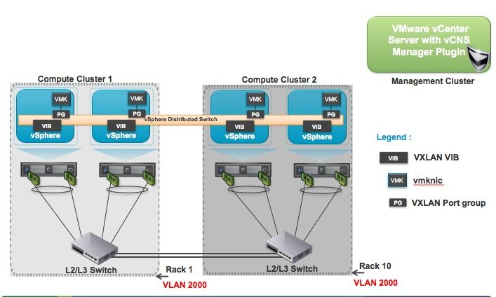VXLAN Series - Different Components-Part 1 | Networking | Different