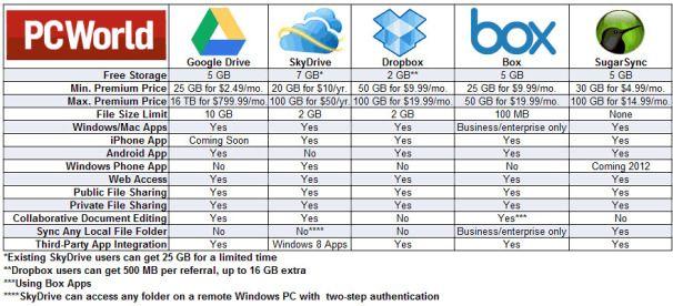 Google Drive Vs Competition Google Drive Cloud Storage Driving