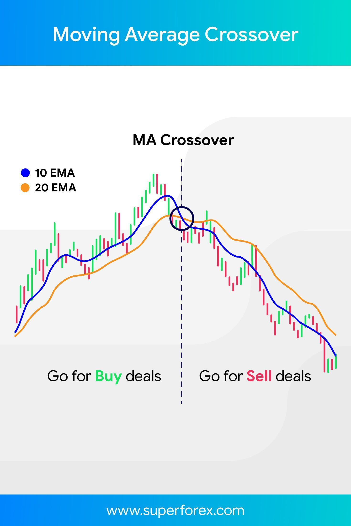 Chart Moving Average Crossover Superforex In 2020 Trading
