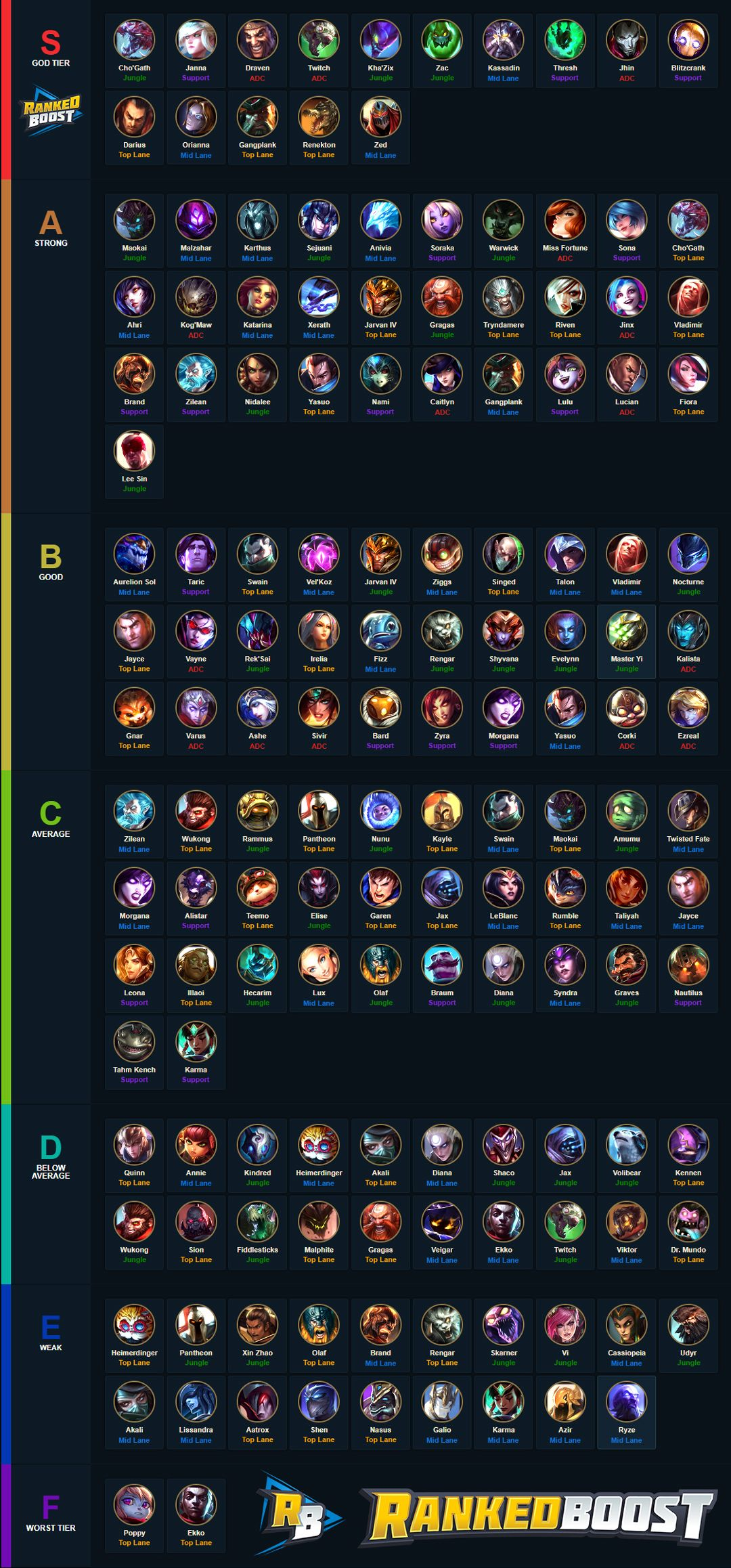 LoL Patch 7.14 Best Picks For Each Lane. League Of Legends, League Legends