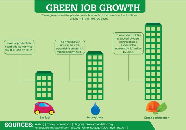 Green Job Growth Green Jobs My Love Sun Power