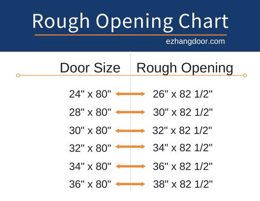 Door Rough Opening Sizes And Charts Basement Doors Doors