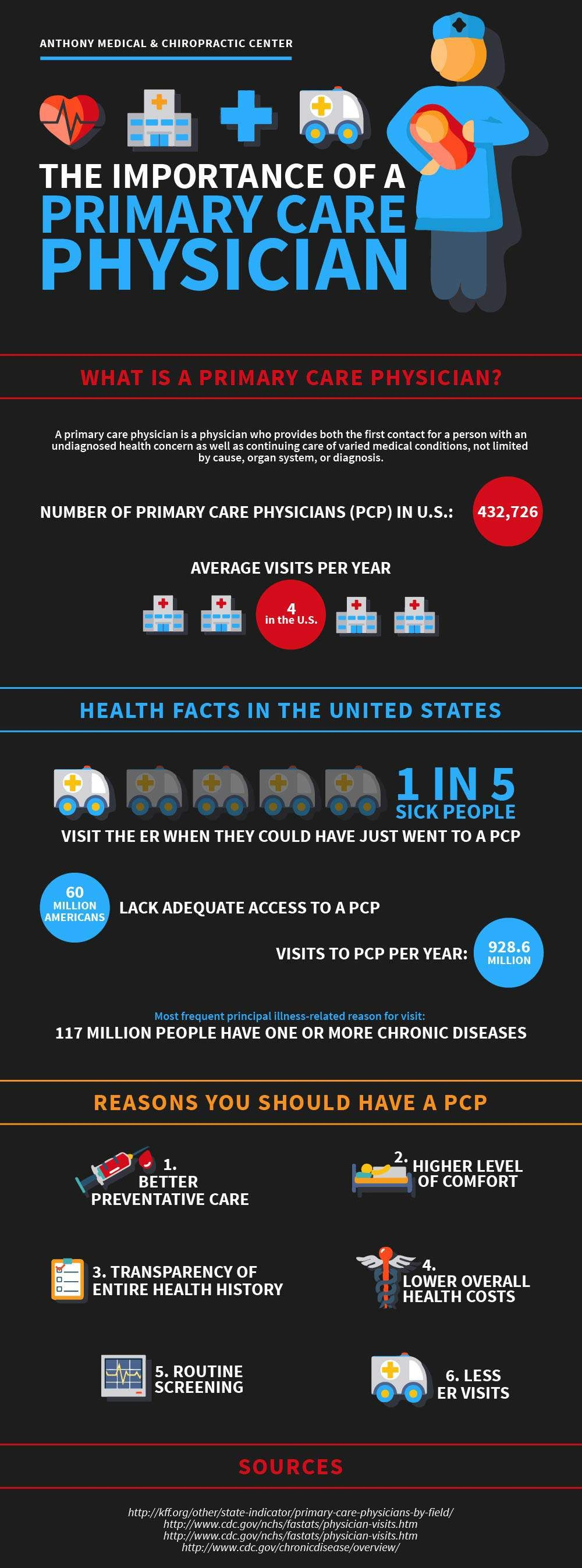 The Importance of a Primary Care Physician Primary care