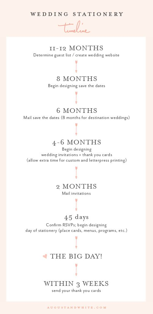 when to order wedding stationery in 2018 wedding stationery