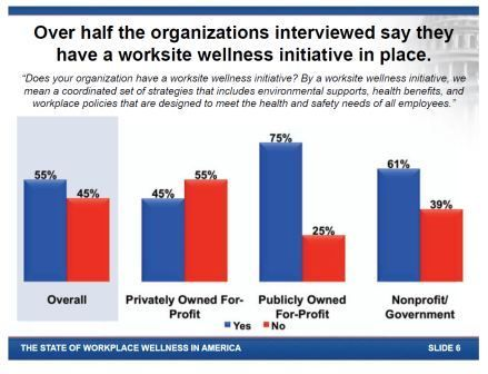 Workplace Wellness Is Catching On National Public Opinion Poll Shows Public Health Institute Infographic Health Workplace Wellness Public Health
