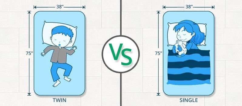 Twin Vs Single Mattress What S The Difference Between Them