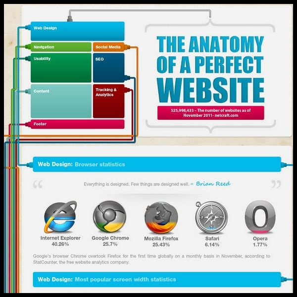 The Anatomy Of A Perfect Website Infographic Analytics Blogger