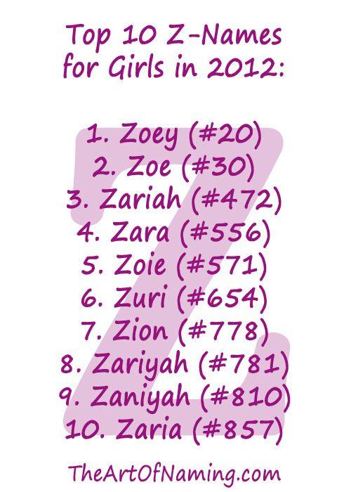 Top 10 Z-Names For Girls In 2012 Babynames  Baby Love -3690