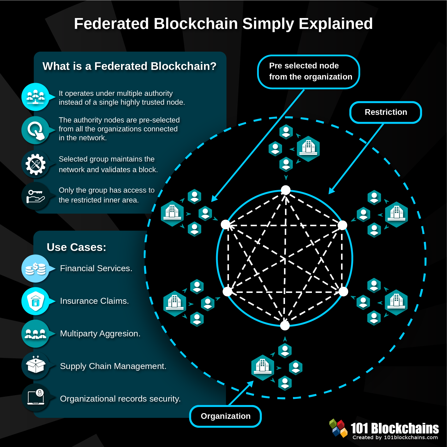 2019 The Year Of The Federated Blockchain Blockchain Consortium Simply Explained In 2021 Blockchain Blockchain Technology Technology Trends
