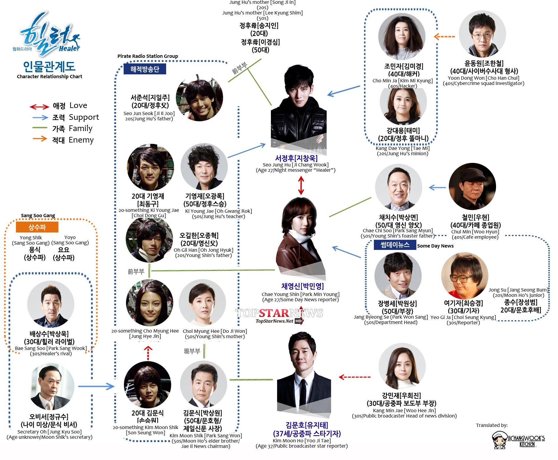 "Drama] ""Healer"" episode text previews | Ji Chang Wook's"