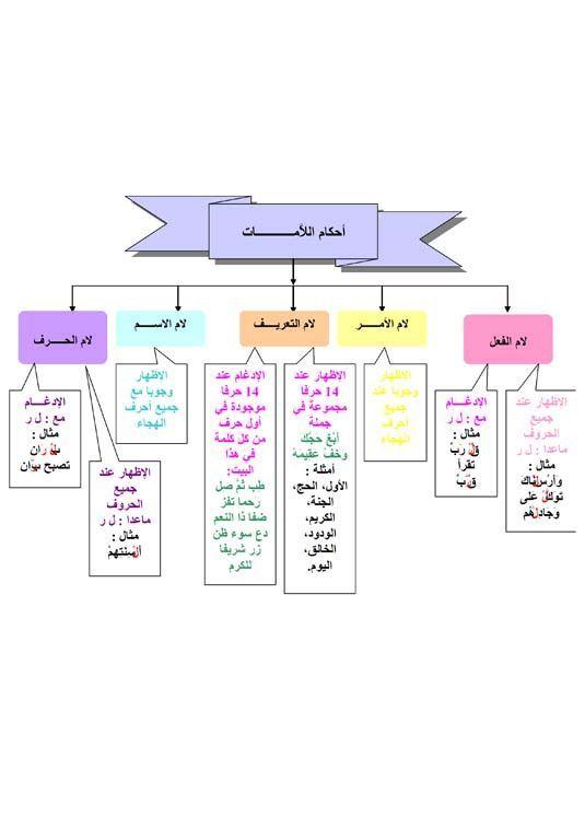 Pin By Howayda Shadoufa On احكام التجويد Learning Arabic Teaching Method Learn Arabic Language