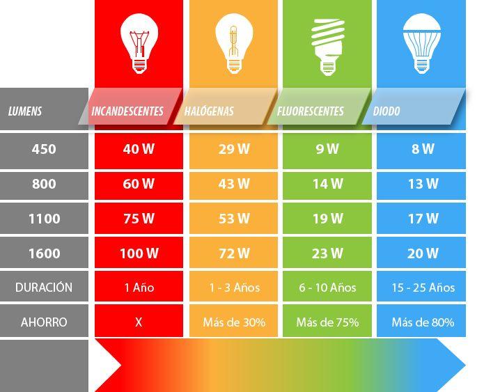 Comparativa de consumo de iluminaci n seg n tipo de bombilla iluminaci n iluminaci n led y - Tipos de bombillas led para casa ...