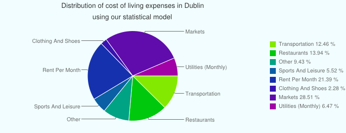 Cost Of Living In Dublin Ireland Prices In Dublin Cost Of