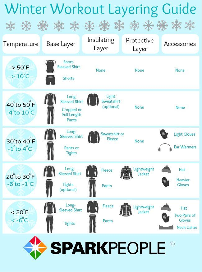 Perfect layering for winter workouts click even more stay warm tips cold weather via sparkpeople fitness exercise run also get fit pinterest workout rh