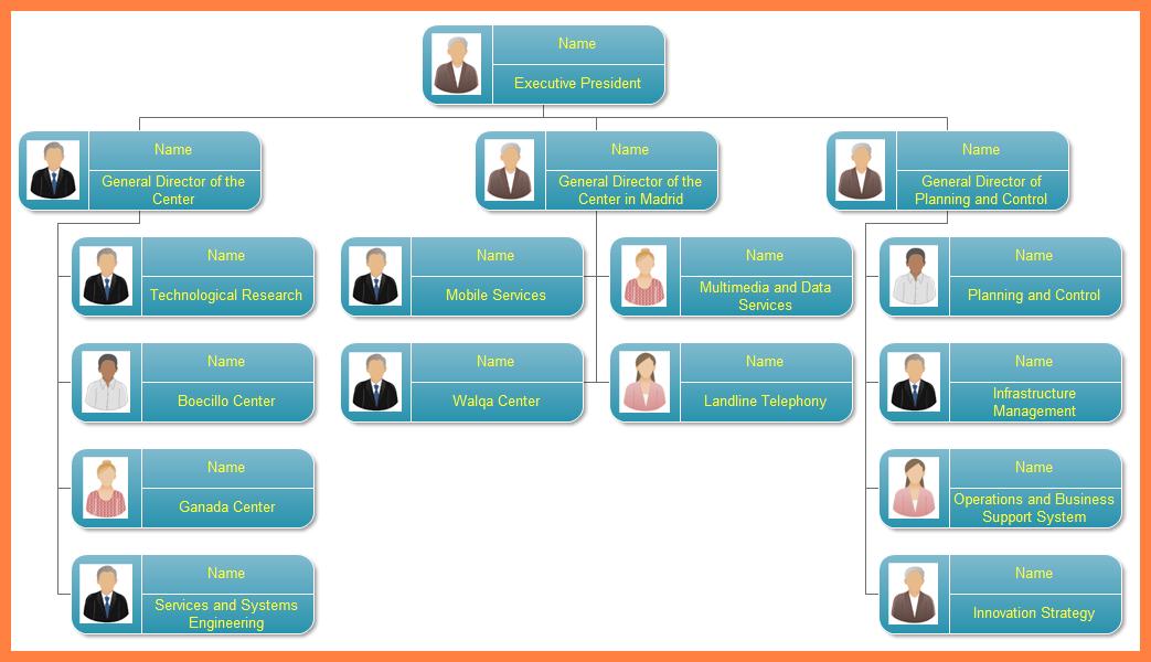 نتيجة بحث الصور عن mobile organization chart