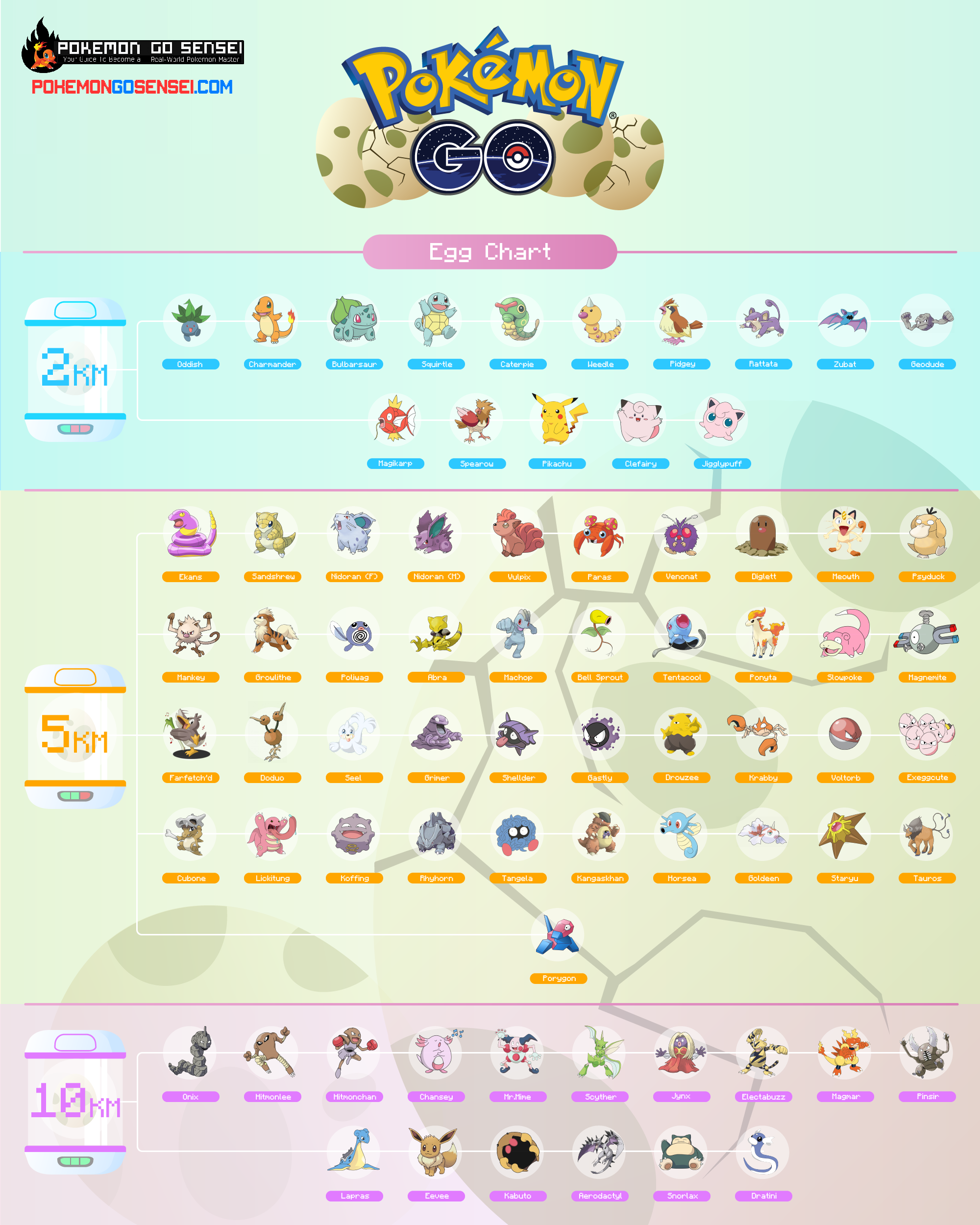 Pokemon Go Egg Chart The Ultimate Guide To Hatching Eggs Sensei