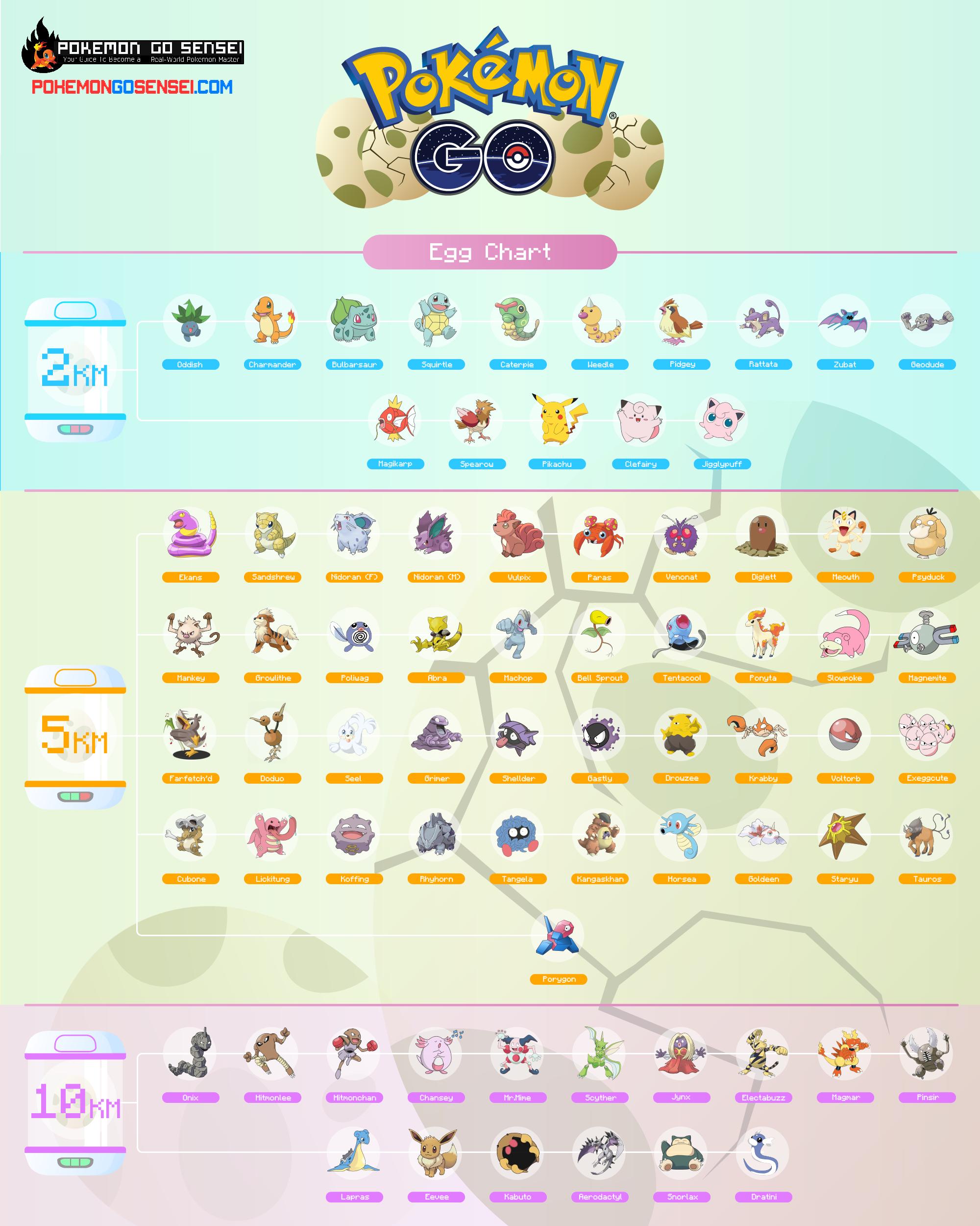 Pokemon go egg chart the ultimate guide to hatching eggs sensei also rh pinterest