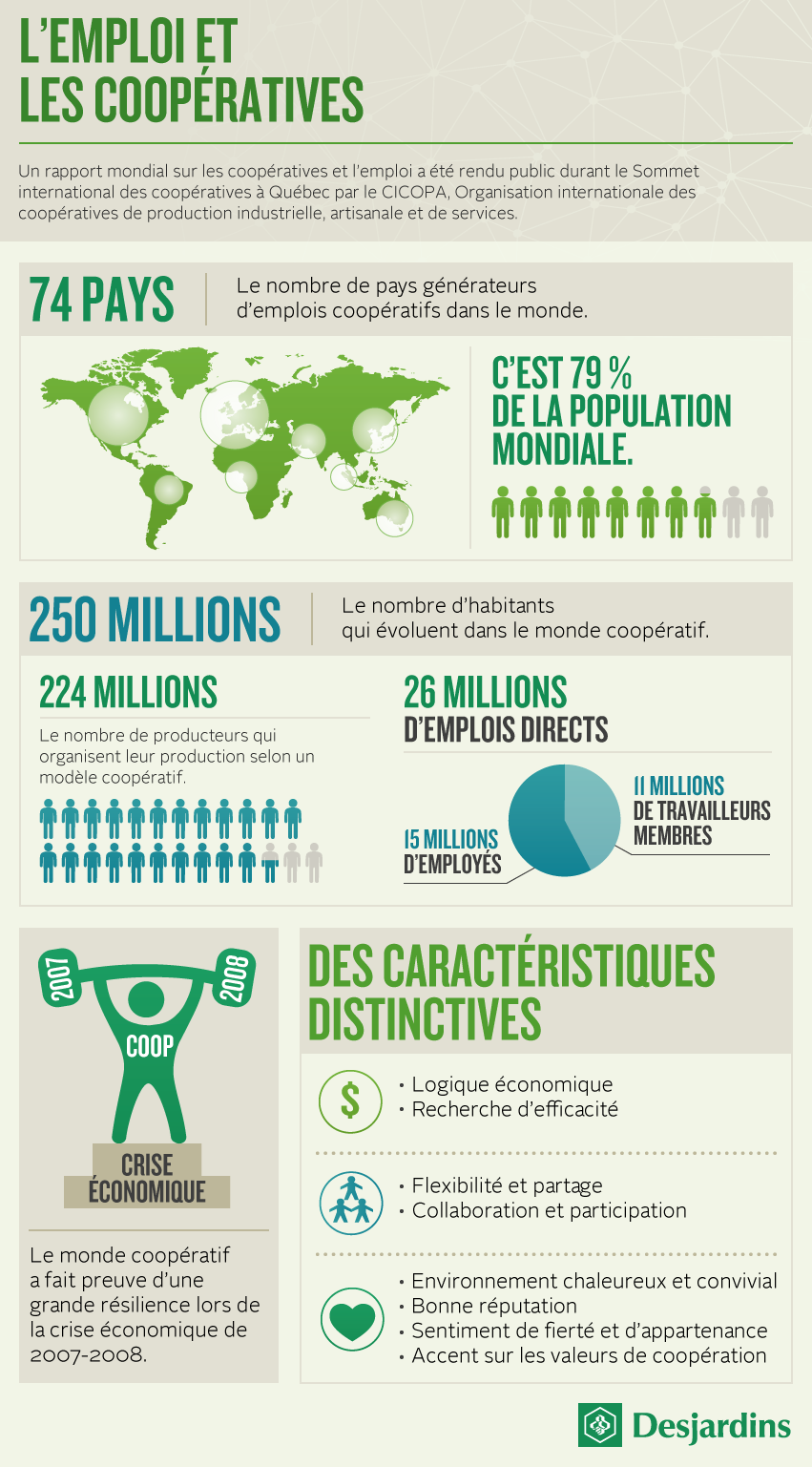 L'emploi et les coopératives Infographie Infographic