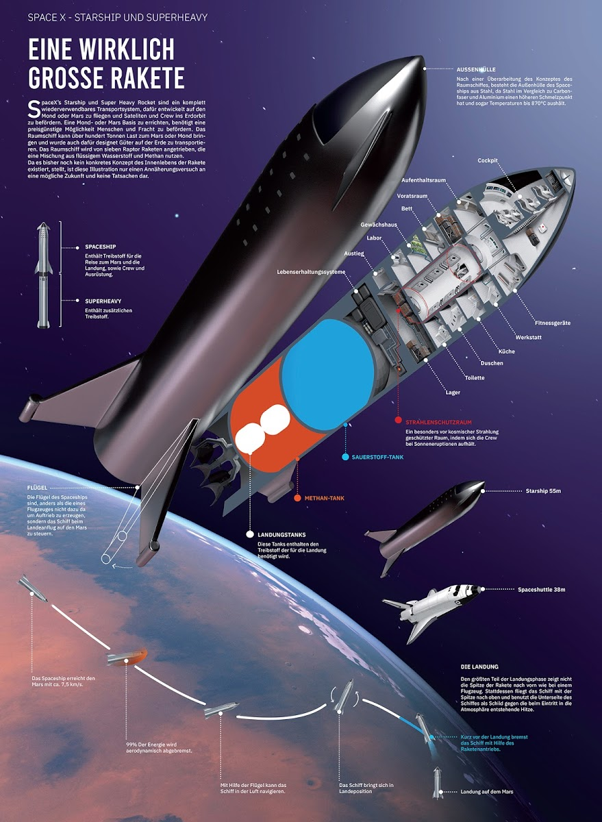 Cutaway diagram of SpaceX Starship | Spacex starship, Tesla spacex,  Starship designPinterest