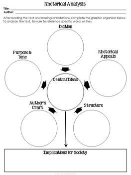 Rhetorical Analysis Graphic Organizer For Speeches Graphic