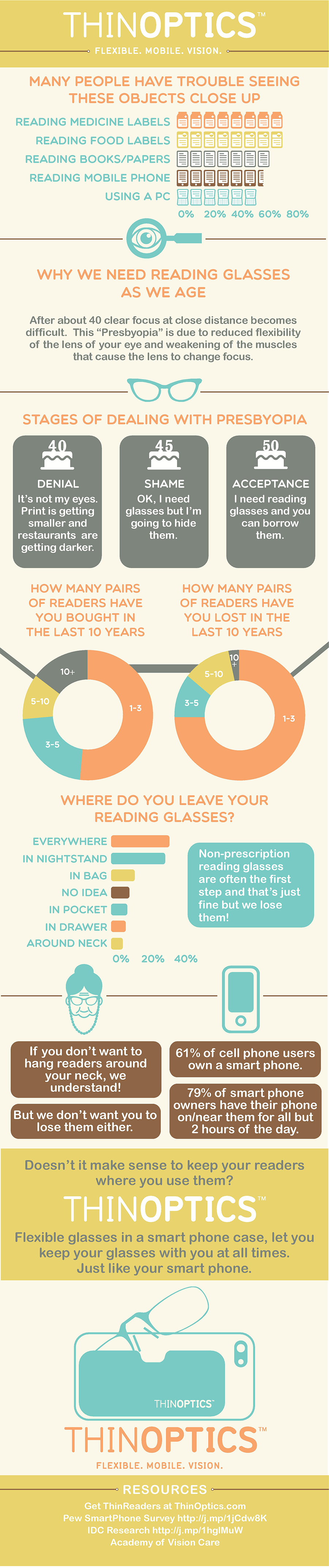 What Do You Mean I Need Reading Glasses? [Infographic