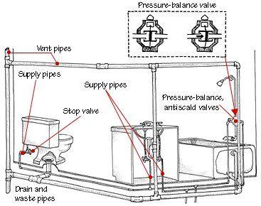 Basement Plans · Bathroom Plumbing