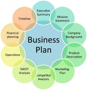 steps in planning a business