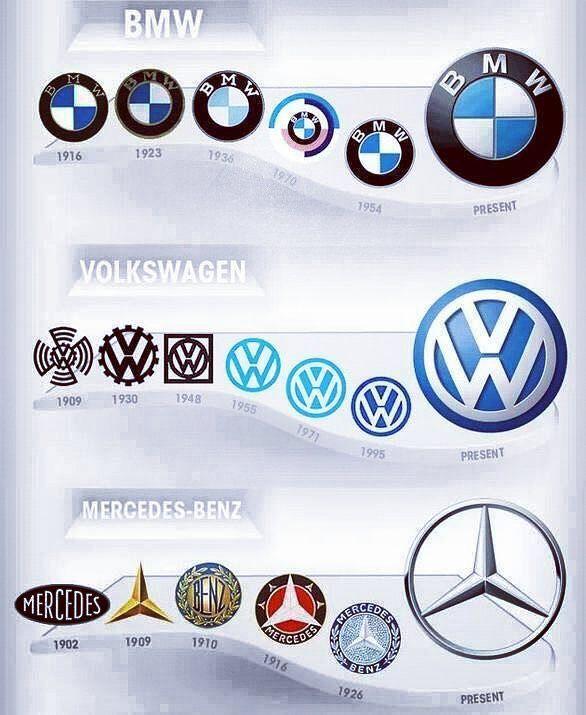 German Car Style By Danial Poryan Car Logos Car Logos Car